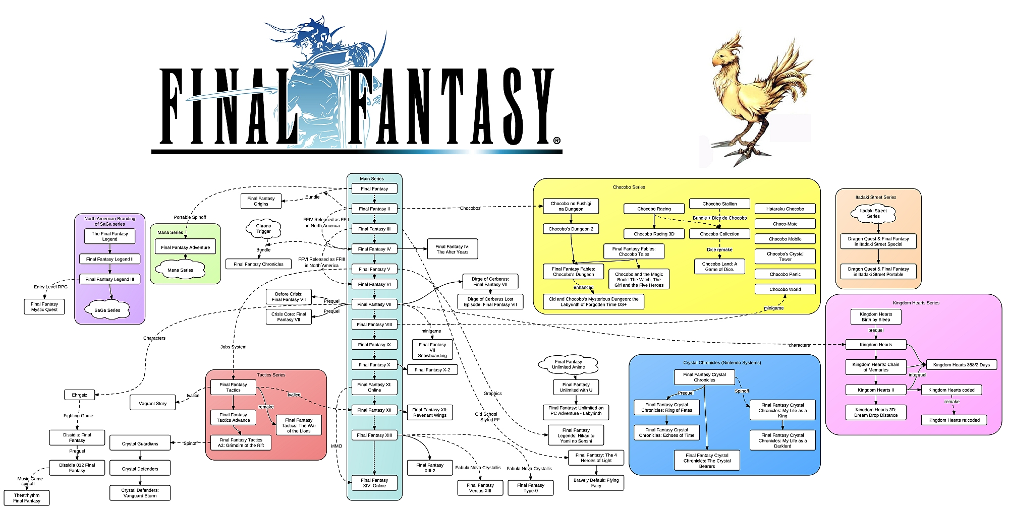 Final fantasy flowchart all things final fantasy if you had clicked flowchart you nvjuhfo Choice Image